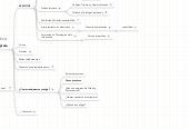 Mind map: Articulos sobre negocios en Internet de Distintiva.com