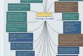 Mind map: Cómo aprendí Inglés