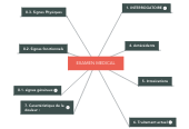 Mind map: EXAMEN MEDICAL