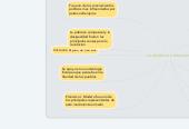 Mind map: La revolucion mexicana