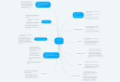 Mind map: Ser Jefe Capitulo 2