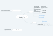 Mind map: Школа Бега https://vk.com/sportdetibusiness, Мужчины, 23-37, РФ