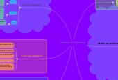 Mind map: Sistemas Multimedia