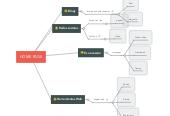 Mind map: Editar Vídeo  Adobe Premier Pro CC