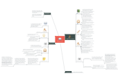 Mind map: TEMAS 12 Y 13