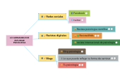 Mind map: LO AGRADABLE DE ESTUDIAR PSICOLOGIA