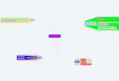 Mind map: Computerb Graphic