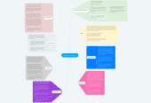 Mind map: Web of Best Practices