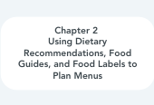 Mind map: Chapter 2  Using Dietary Recommendations, Food Guides, and Food Labels to Plan Menus