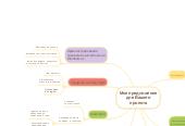 Mind map: Мое предложение для Вашего проекта