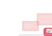 Mind map: Mercados Inclusivos