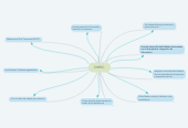 Mind map: DHTIC