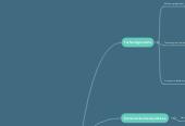 Mind map: Veille technologique : Technologies du jeu vidéo