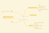 Mind map: Виртуальная реальность