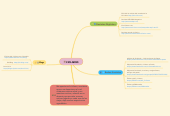 Mind map: CICLISMO