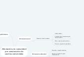 Mind map: Afectación a la comunidad por construcción de centros comerciales