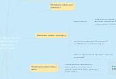 """Mind map: Науково-методична тема закладу (2014 - 2019 р.р.) «Формування соціально зрілої, компетентної, творчої особистості шляхом упровадження особистісно орієнтованих технологій навчання та виховання"""""""