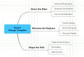 Mind map: Switch Change Template