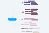 Mind map: To make estimations of the time devoted to SRS with at most 15% mistakes