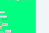 Mind map: Aspectos Legales del Sistema de Franquicias