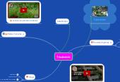 Mind map: Jardinería
