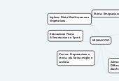 Mind map: MIGLIACCIO