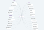 Mind map: Martha Anai Moral Caballero