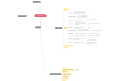 Mind map: Inovação disruptiva