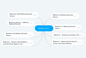 Mind map: Batteroo Inc.