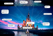 Mind map: Walt Disney