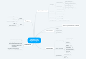 Mind map: ключевые слова Ламинат и паркет в Йошкар-Оле