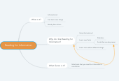 Mind map: Reading for Information
