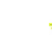 Mind map: Land Law