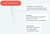 Mind map: GRID COMPUTING