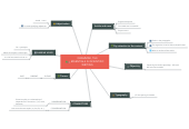 Mind map: GRAMMAR, THE ESSENTIALS IN SCIENTIFIC WRITING
