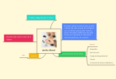 Mind map: Anillo Movil