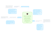 Mind map: Identify Critical Information: Important to identify critical information in every lesson so that students pay attention to key points. Technology can help make these key points when using powerpoints or slideshows by attracting attention.