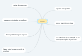 Mind map: Quimica