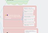 Mind map: Ética profesional en la empresa y los negocios