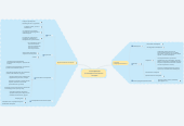 Mind map: классификация психодиагностических методик