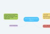 Mind map: Этапы образовательного события