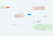 Mind map: Business Ethics