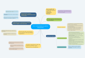 Mind map: TIC Y COACHING ALIADOS MAESTROS