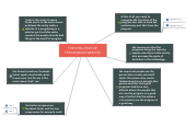 Mind map: THE EVOLUTION OF PROGRAMING WEB SITE