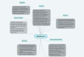 Mind map: Globalizacion