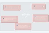 Mind map: Bagaimana Memulai Bisnis Trading Forex ini??