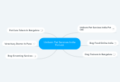 Mind map: Unikorn Pet Services India Pvt Ltd.