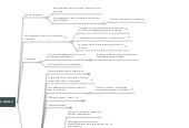 Mind map: Rousseau - Discours sur l'origine et les fondements de l'inégalité parmi les hommes