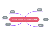 Mind map: Annales Physique & Chimie en Ts