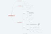 Mind map: L'Oració Composta